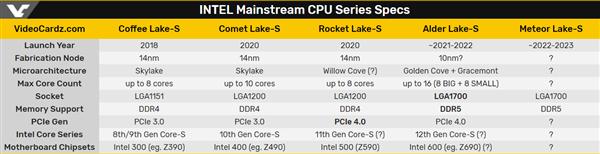 Intel 12代酷睿曝光:big.LITTLE混合架构、最大16核