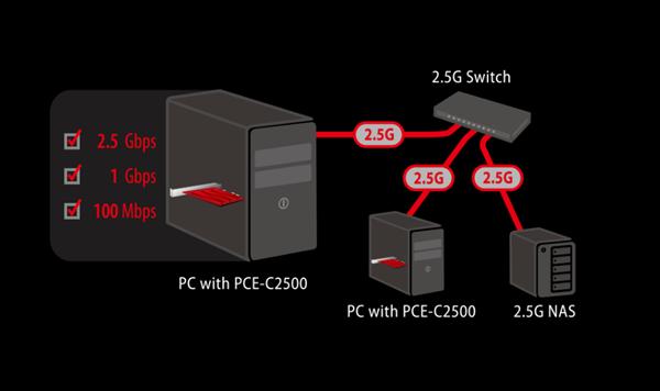 老台机开新花:华硕发布2.5千兆网卡 小得不可思议
