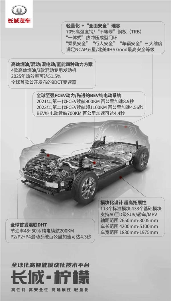 哈弗H6采用!长城公布全新平台:发动机热效率可达51.5%