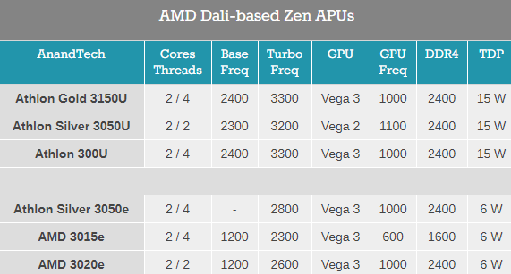 AMD Zen再次击穿极限:只要区区6W!