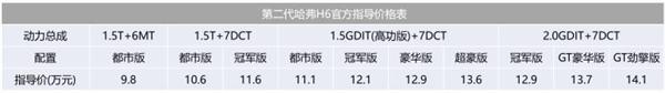 中国第一SUV!新哈弗H6正式上市:配置暴增