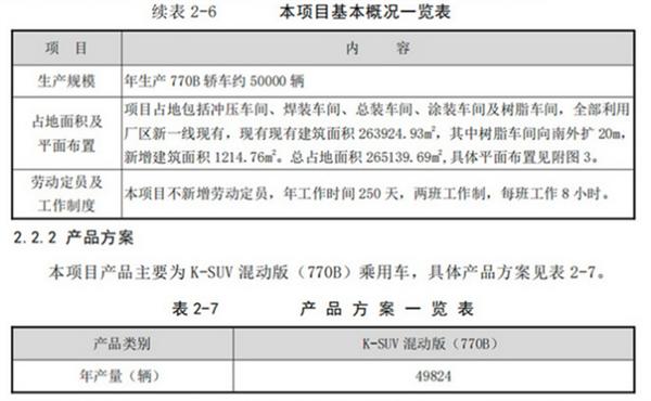 国产全新丰田汉兰达明年投产 累计产量提升30%!你还加价买吗